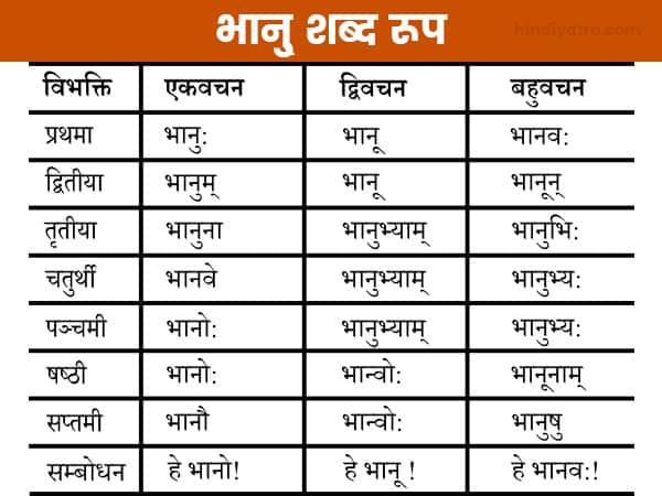 Bhanu Shabd Roop