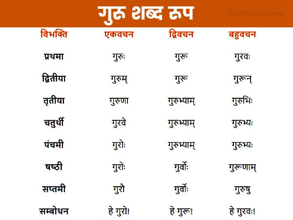 Guru Shabd Roop
